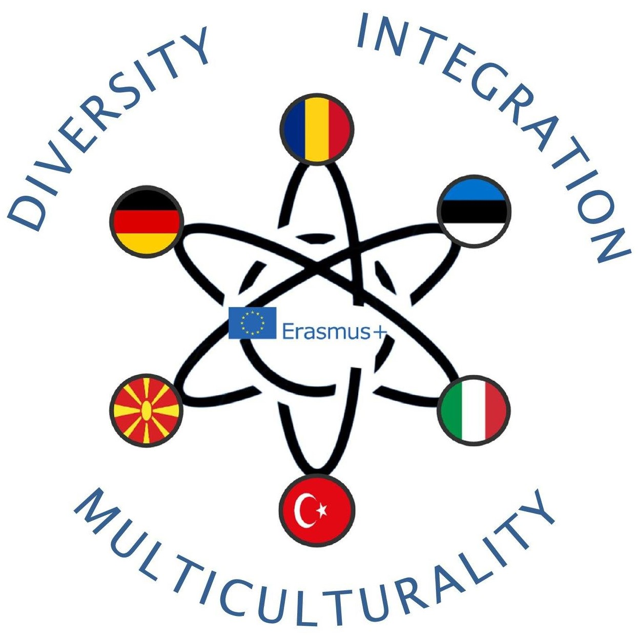 Multiculturality diversity integration